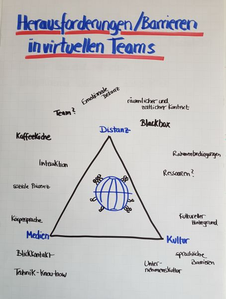 Flipchart-Plakat Herausforderungen und Barrieren in virtuellen Teams - Training mit Gudrun Höhne