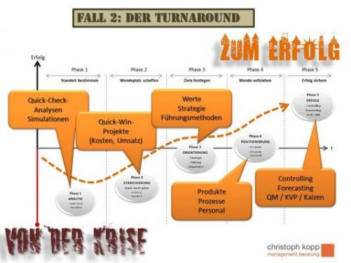Fall 2 - Der Turnaround